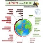 L'évolution des déchets dans la nature